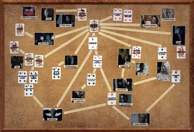 File:Daredevil Red thread investigation board.jpg