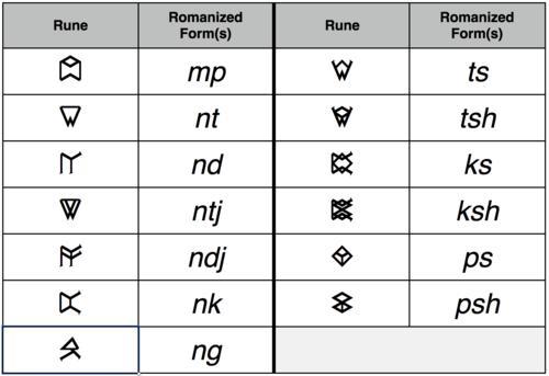 File:Shiväisith consonants combinations.jpg