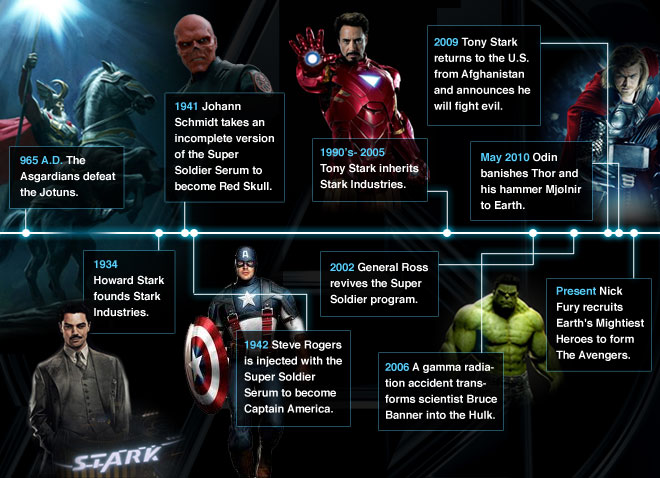 marvel chronology project