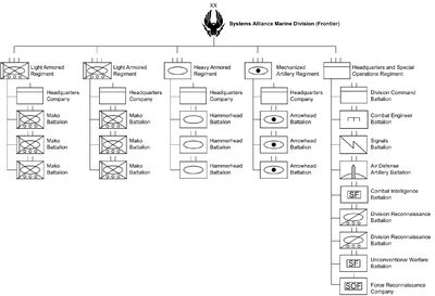 Order of Battle of Systems Alliance Marine Frontier Division