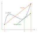 平均値の定理