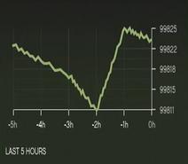 BAWSAQ-Template-Graph
