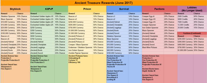 Ancient Treasure Rewards June 2017 2