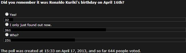 Poll 46 Ronaldo's Birthday