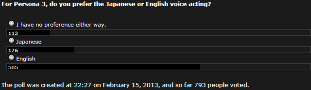 File:Poll 42 Preferred P3 Voice Acting.png