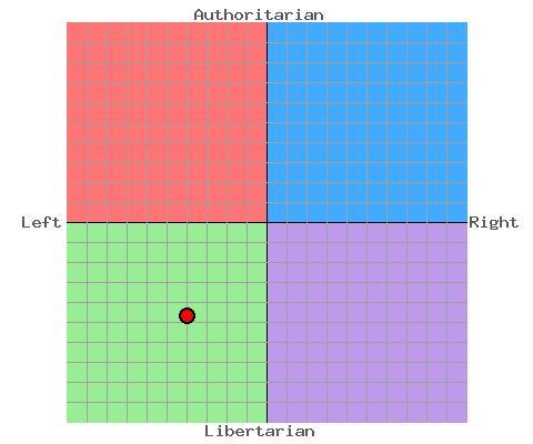 File:WorthingtonPoliticalCompass.jpg
