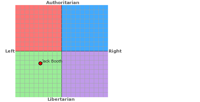 File:Political Compass jackboothexplodes.png