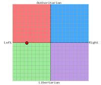 Scotan Labour Political Compass