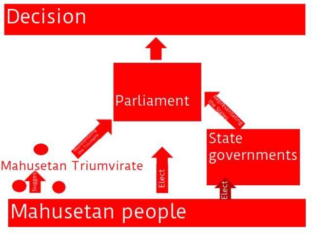File:TriumphantParliament.png