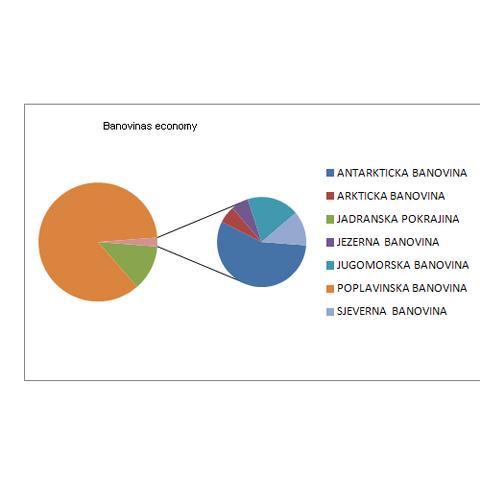 File:Economy banovinas.PNG
