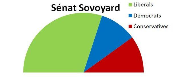 File:Senat sovoyard.jpg