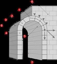 Bogenelemente (Architektur) Illustration by MesserWoland