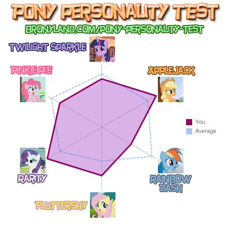 File:FANMADE Dippy Disk Pony Personality results.jpg