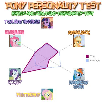 File:FANMADE Hairity's pony personality test.jpg