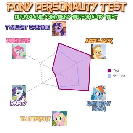 File:FANMADE Mataleo Pony personality test.jpg