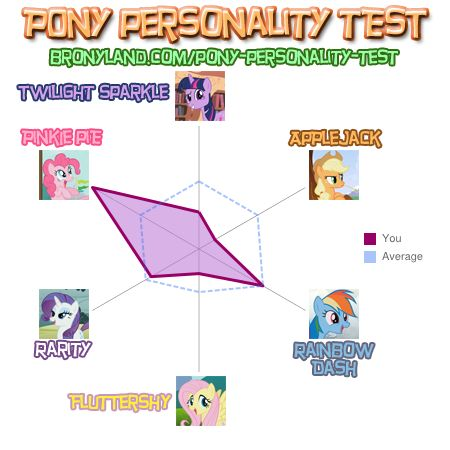 File:FANMADE Pony Personality Test for Roadside Picnic.jpg