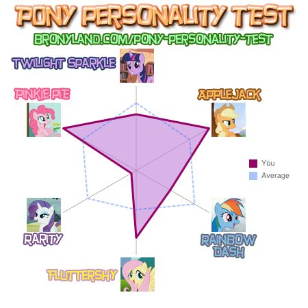 File:FANMADE Pony Personality Test results Prince Doopliss.jpg
