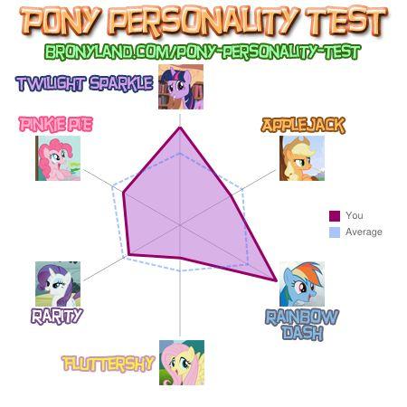 File:FANMADE Pony Personality Test for Sentrakk.jpg