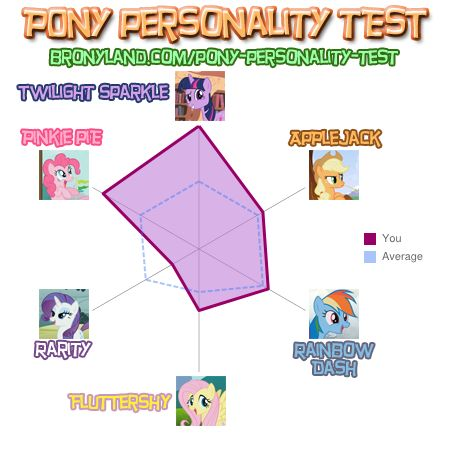 File:FANMADE Danielsig727 Pony Personality test.jpg