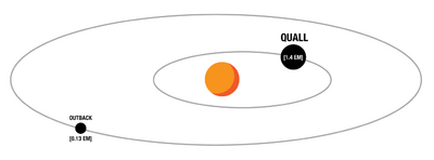 Quall System Map