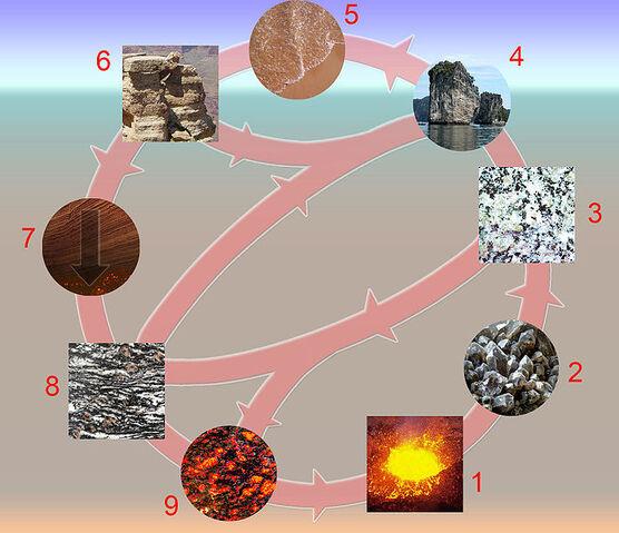 File:Rock cycle.jpg
