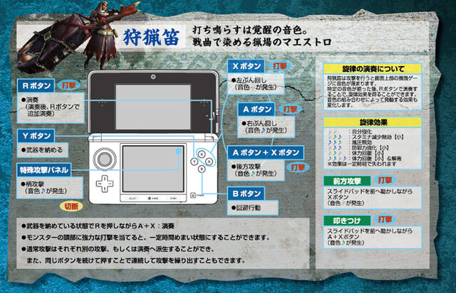 File:MH3G-Hunting Horn Controls.jpg