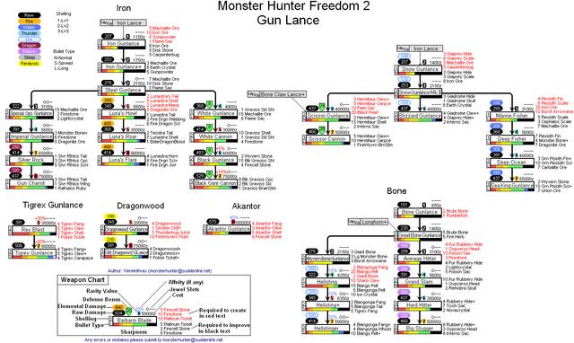 File:MHF2-GunLances.PNG