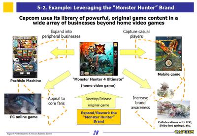 Capcom Investors Report 2016-Slide 28