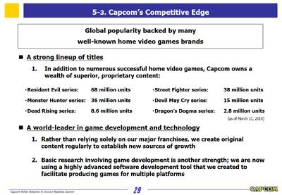Capcom Investors Report 2016-Slide 12
