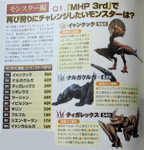 File:Top10mostwantedinMHP3.jpg