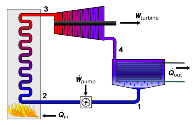 File:800px-Rankine cycle layout.png