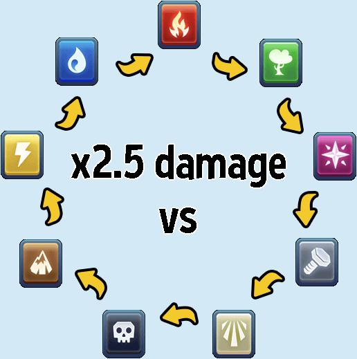 Elements Monster Legends Wiki Fandom Powered By Wikia