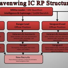 IC RP Guild Structure