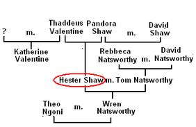 Family Tree of Hester