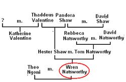 Family Tree of Wren