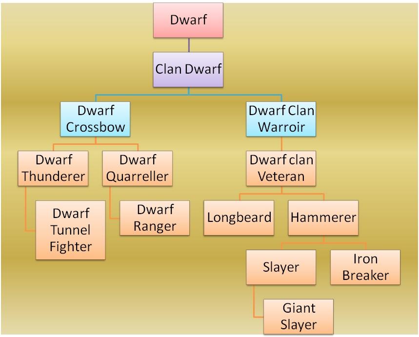 Dwarf Troops