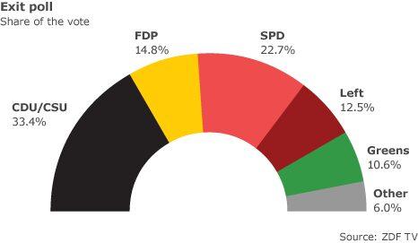 File:Germ-vote-2009.jpg