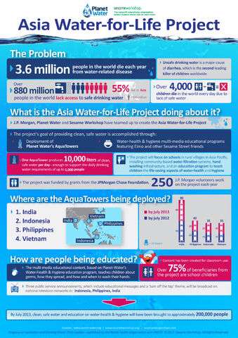 File:Asia-Water-for-Life -Infographic For-Client-Approval 19March.jpg