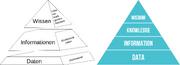 Wissenspyramide und DIKW Pyramide