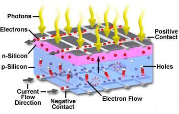 Diagram-solar