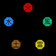 550px-Elemental Relationships Diagram svg
