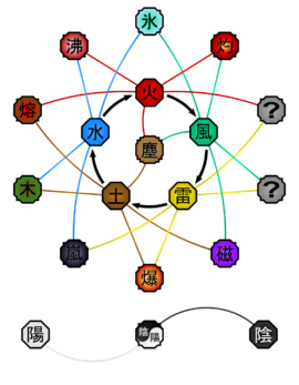 Advanced Elemental Relationships Diagram