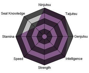 Kisui's Stat Chart 2