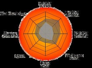 Emiko Stat wheel