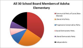 School board memberss