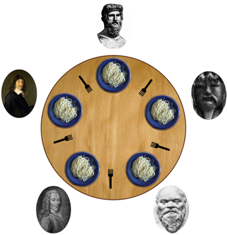 File:Dining philosophers.png