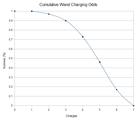 File:NHC-Cumulative-Wand-Charging-Odds.png