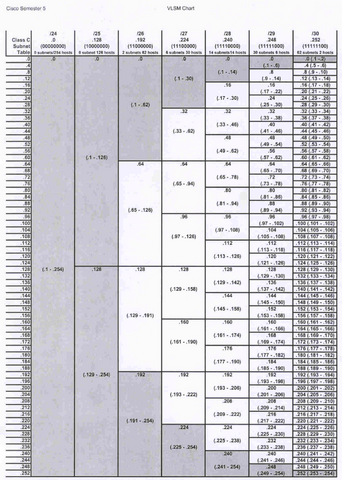File:VLSM chart.png