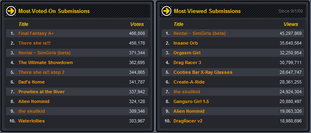 File:Most Viewed and Voted on Submissions.png