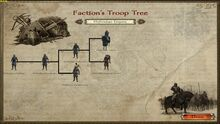MIthridian Empire Troop Tree